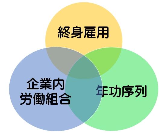 日本型雇用3種の神器-終身雇用、年功序列、企業内労働組合