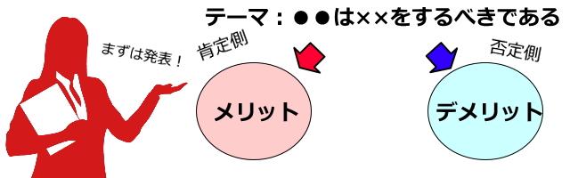 立論スピーチ-メリット・デメリット