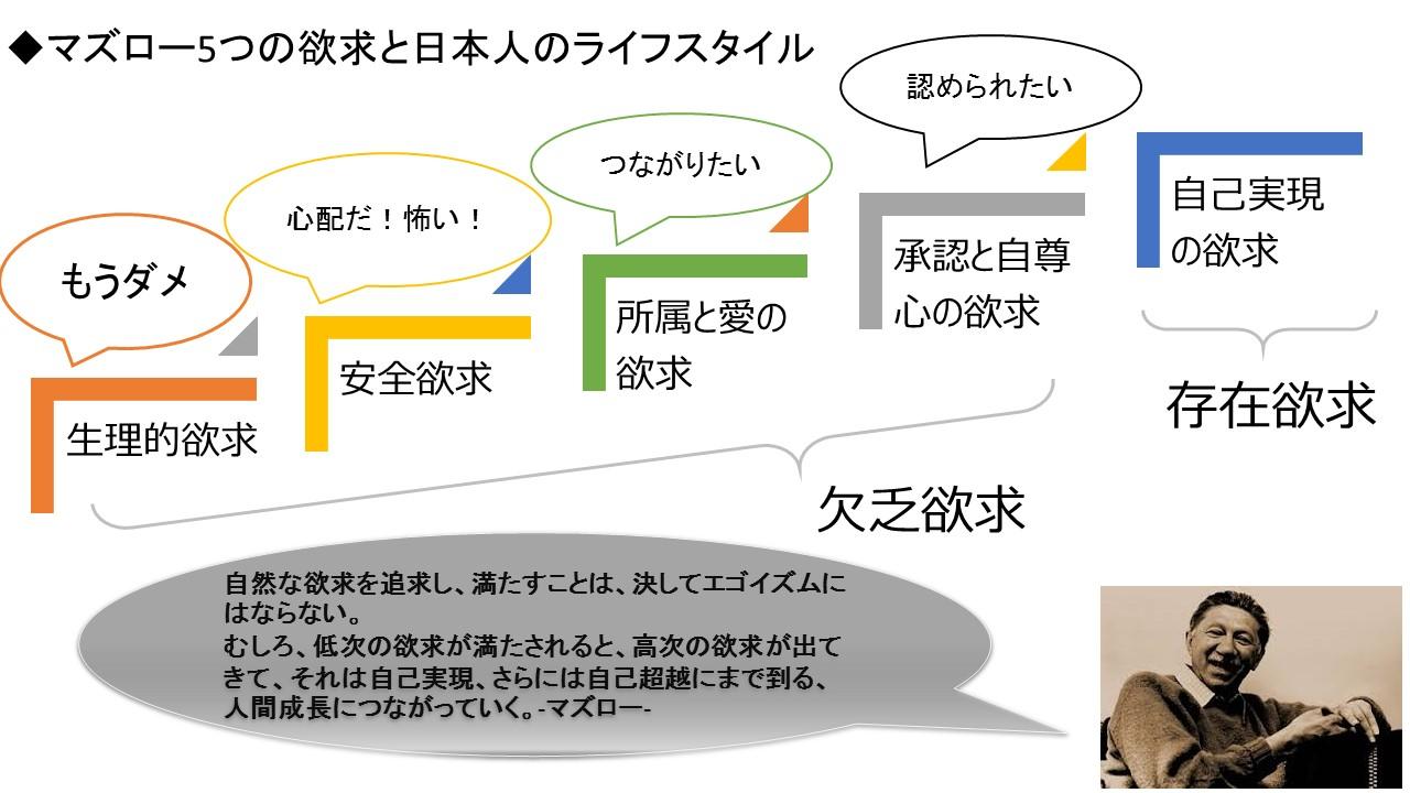 5つのマズロー5つの欲求と日本人
