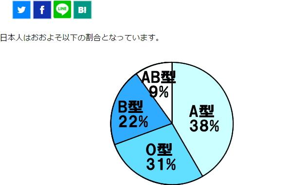 日本人血液型