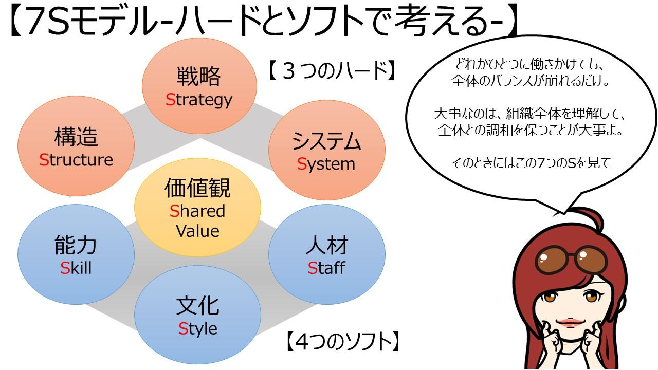 7Sモデル